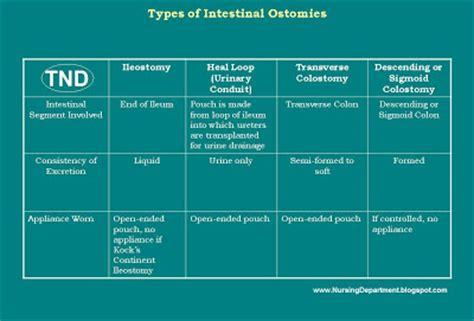 types of ostomies
