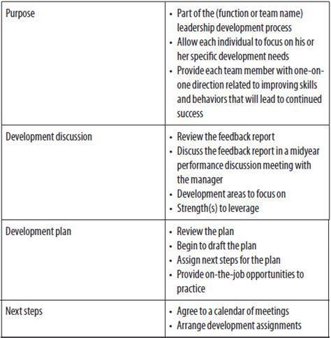 coaching review template coaching plan template coaching personal development plan