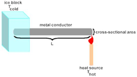 cross sectional area of conductor physicslab heat