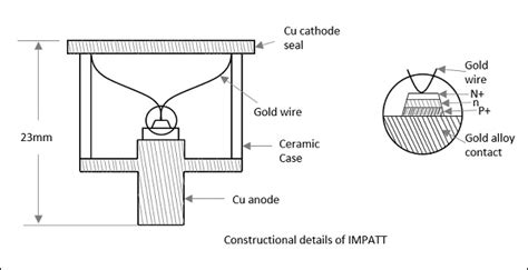 impatt diodes microwave engineering avalanche transit time devices