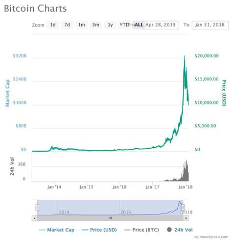 bitcoin btc bitcoin btc ethereum eth litecoin ltc price