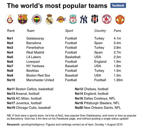 10 most popular sports teams in the world
