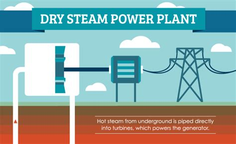 diagram of how geothermal energy works how geothermal energy works saveonenergy