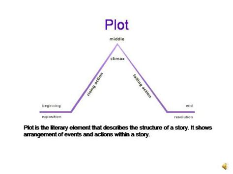 plot diagram definition definition exposition plot structure
