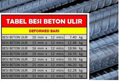 tabel berat baja guna desain the knownledge