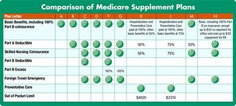 supplement zip code tennessee medicare supplemental insurance plans rates