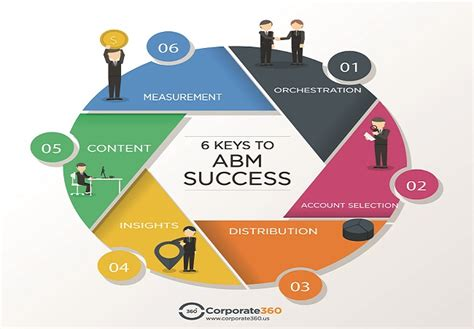 account based marketing tactics 6 key steps to success