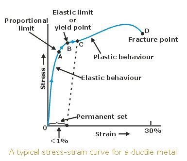 stress strain diagram and explanation modulus of elasticity of steel tutorvista