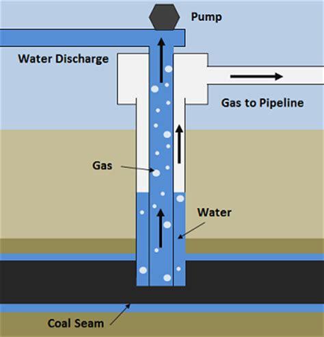 coal bed methane coal bed methane energy education