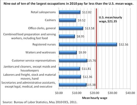hourly wage definition a future of low paying low skill