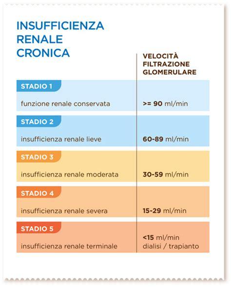 alimenti per insufficienza renale irc informazioni generali mevalia prodotti aproteici