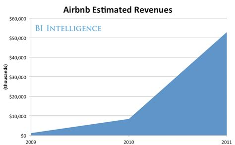 airbnb revenue airbnb s revenue explodes business insider