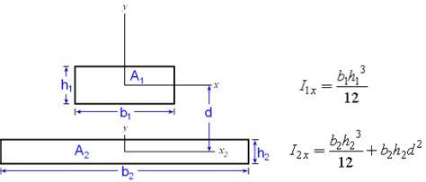 radius of gyration of rectangular section radius of gyration definition