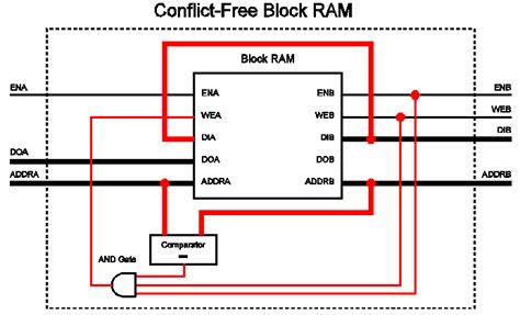 read port tips tricks creating a 2w 4r fpga block ram part 1