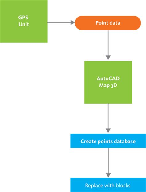 autocad workflow workflow incorporate points from survey data