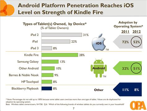 android market android tablets now own nearly half the tablet market talkandroid
