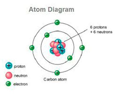 what is the meaning of proton what is an atom definition of atom ency123