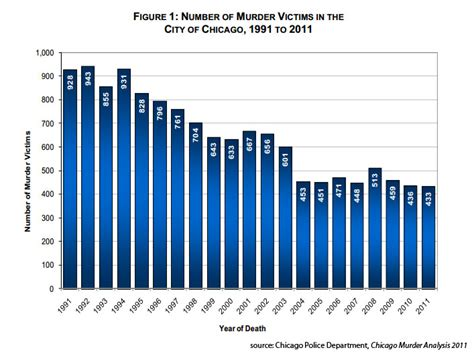 chicago murder rate 2012 the streets of chicago are 4 times more deadly than the