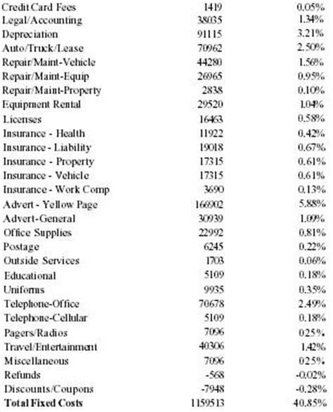 Plumbing Items Names by Business Plan Plumbing Services 100 Original