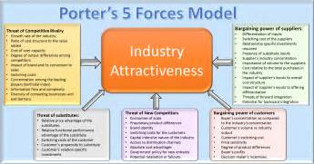 porter s 5 forces framework competitive analysis of an