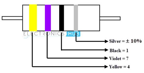 inductor color band code indcutor color code
