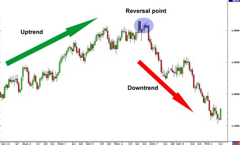 reversal pattern strategy trend retracement or reversal babypips com