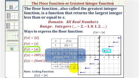 Floor Function Greatest Integer Function Youtube