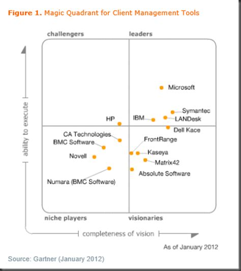 operating quadrant system center and it operations system center the absolute leader in gartner magic