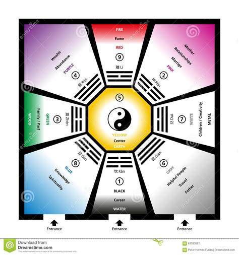 chambre bébé feng shui 2581 bagua eight diagram door stock photo cartoondealer