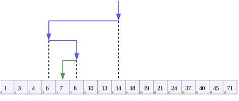 Average Binary Search Binary Search Algorithm