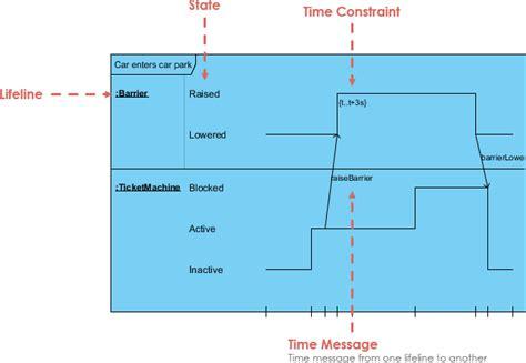 uml timing diagram what is timing diagram