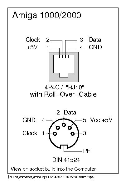 kbdbabel keyboard documentation: connectors
