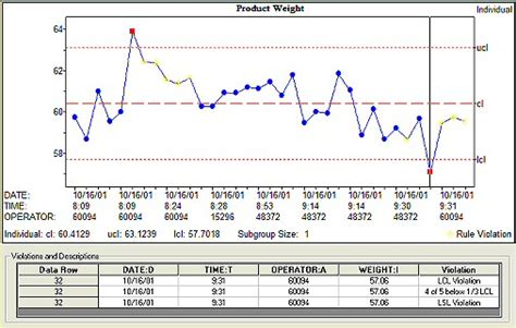 quality analyst spc charting and analysis nwa quality