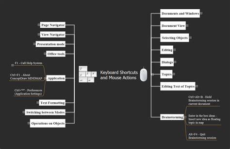 Word Outline View Keyboard Shortcuts by Word Outline View Keyboard Shortcuts Receipts Template Word Industrial Painter Sle Resume