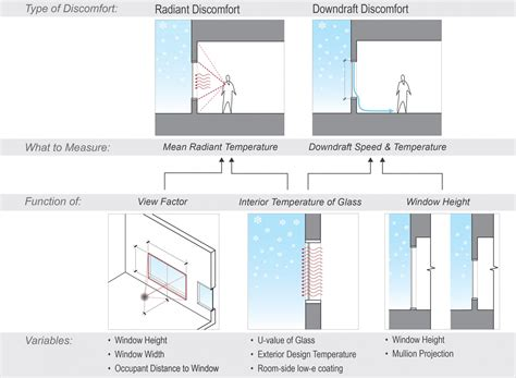design effect on thermal comfort balancing glazing building envelope and thermal comfort