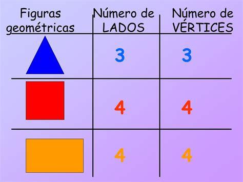 figuras geometricas lados vertices y angulos recordemos las figuras geom 233 tricas ppt video online
