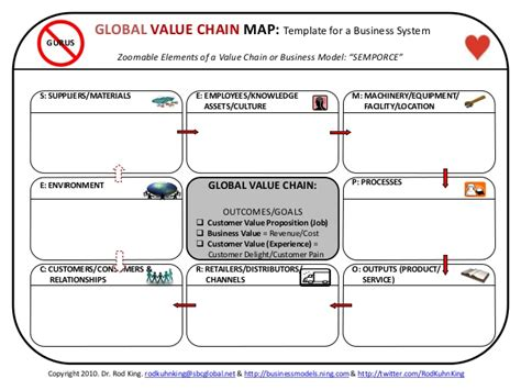 Global Value Chain Map A Template For Mapping Value Chains Business Supply Chain Map Template