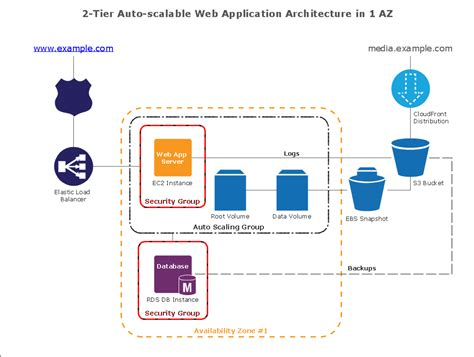 How To Draw Architecture Diagram For Web Application How To Create Diagrams For Web Services