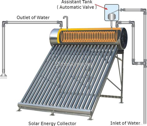 Hse Solar Water Heater integrated pressurized coil solar water heater character product