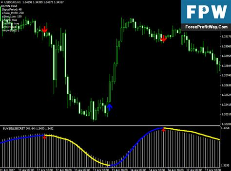 buy sell secret forex trading system  repaint  mt  forex mt indicators