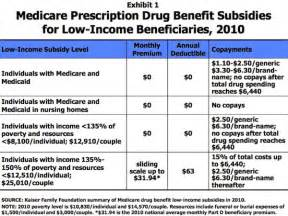 What Is The Cost Of Medicare Part A by The Medicare Drug Donut Hole Is A Much Smaller Problem
