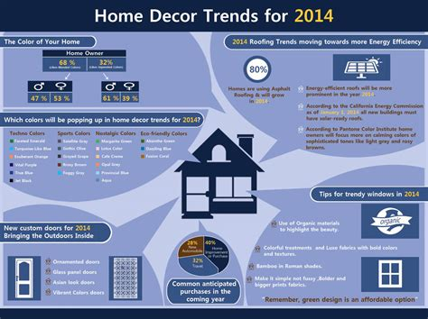 2014 home trends home decor trends for 2014 infographic sufey