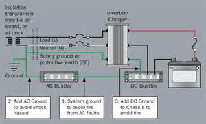 grounding and circuit protection for inverters and battery chargers blue sea systems