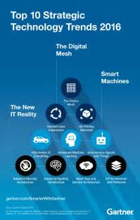 top trends top 10 technology trends signal the digital mesh smarter
