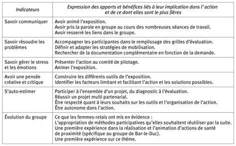 Modele Evaluation Animateur
