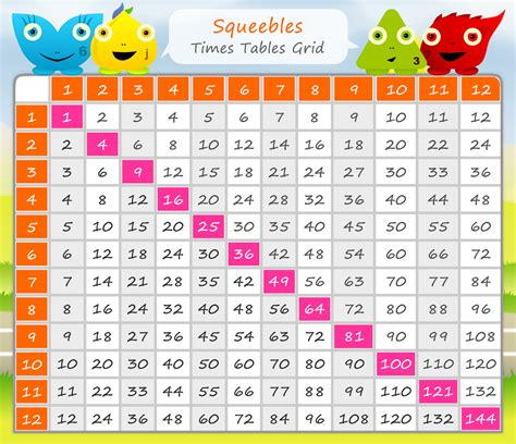 Multiplication Tables Chart by Multiplication Table Chart 1 12 Printable Multiplication