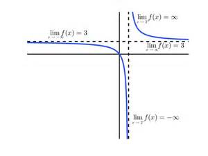 Limit X Approaches Infinity Limits Involving Infinity Limits And Continuity 171 C