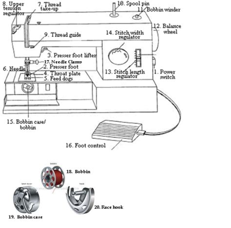 Sewing Machine Parts   Sewing Insight