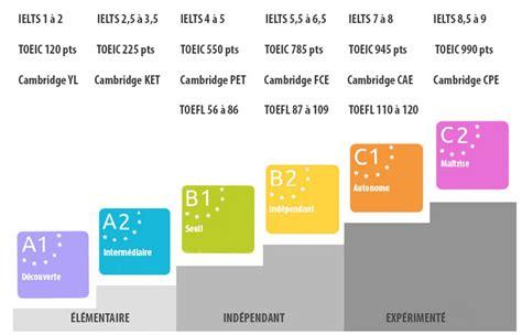 Grille Evaluation Toeic by Pr 233 Parer Un Examen De Langues 224 L 233 Tranger