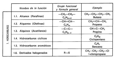 cadenas hidrocarbonadas clasificacion qu 237 mica org 225 nica y calorimetria qu 237 mica org 225 nica